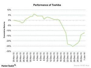 uploads/2016/01/Performance-of-Toshiba-2016-01-051.jpg