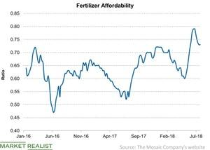 uploads///Fertilizer Affordability