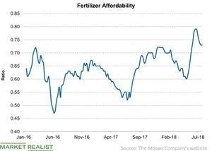 uploads/2018/08/Fertilizer-Affordability-2018-08-14-1.jpg