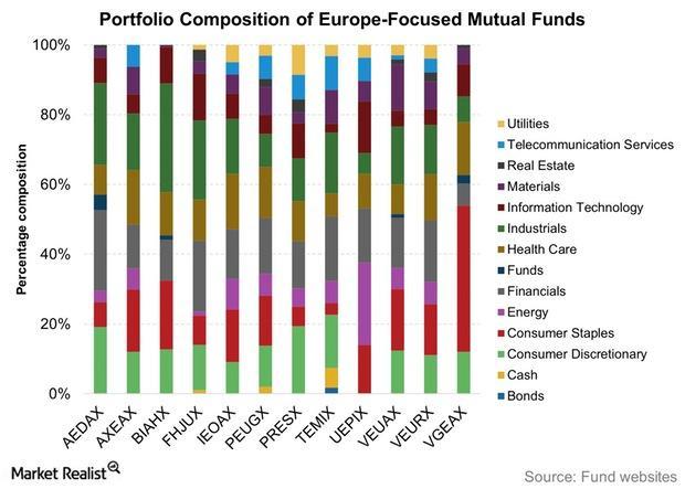 uploads///Portfolio Composition of Europe Focused Mutual Funds