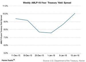 uploads/2016/01/weekly-amlp-to-10-yr-treasury-yield-spread1.jpg