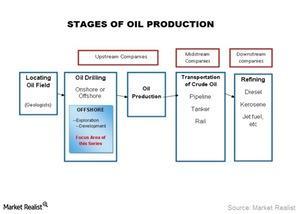 uploads/2016/01/Oil-Production1.jpg