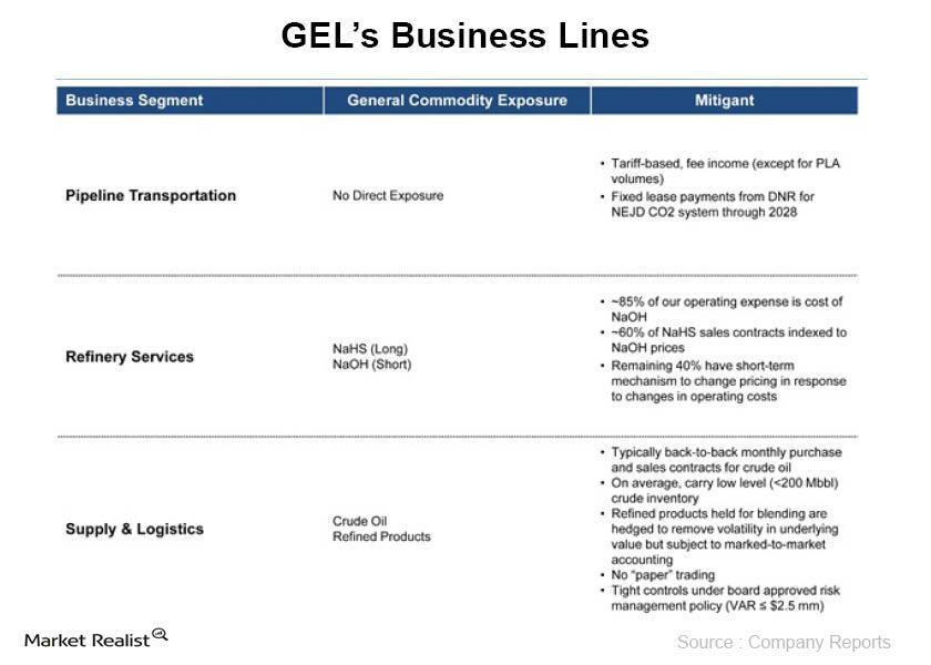 uploads///GELs Business Lines