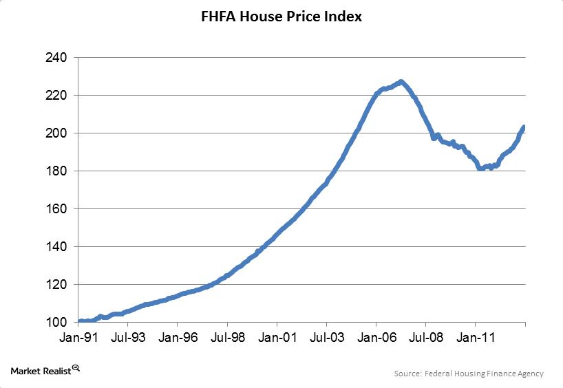 uploads///FHFA home price index