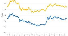 uploads///TIPS are more expensive than regular treasury bonds
