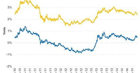 uploads/2014/10/TIPS-are-more-expensive-than-regular-treasury-bonds-2014-10-091.jpg