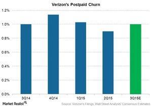 uploads///tel vz postpaid churn