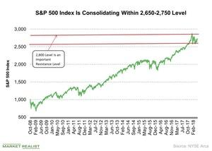 uploads/2018/07/SP-500-Index-Is-Consolidating-Within-2650-2750-Level-2018-07-03-2-1.jpg