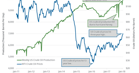uploads/2018/02/US-crude-oil-production-1.png