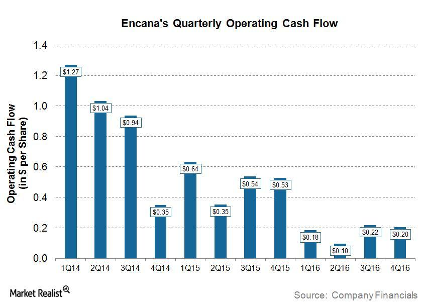 uploads///ECA Q Post Cash Flow