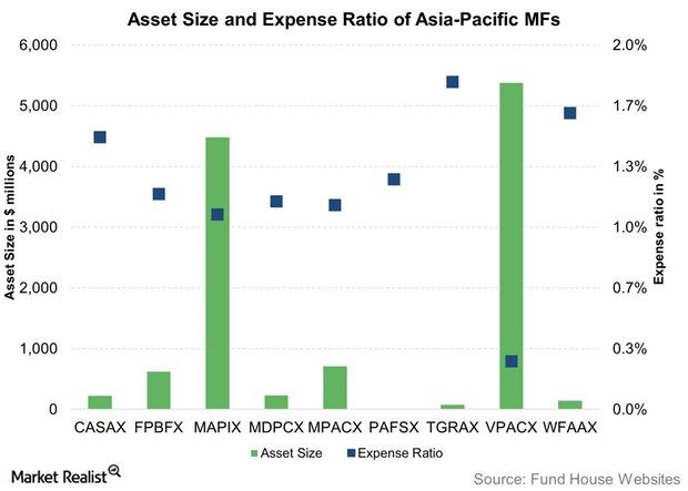 uploads///Asset Size and Expense Ratio of Asia Pacific MFs