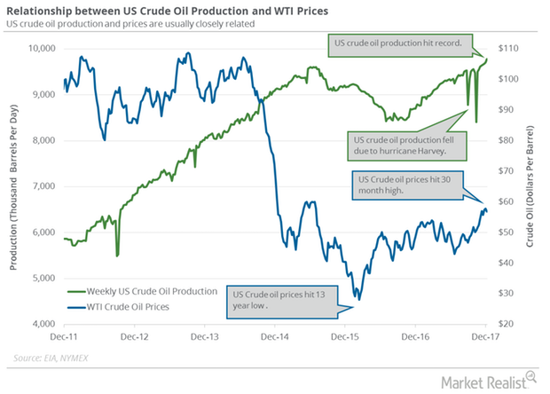 uploads///US crude oil prodcuion weekly