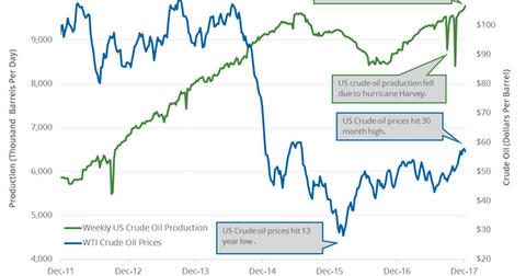 uploads/2017/12/US-crude-oil-prodcuion-weekly-1.png