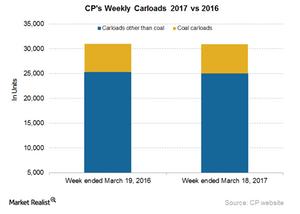 uploads/2017/03/CP-Carloads-5-1.png