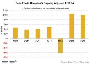 uploads/2015/11/Dean-Foods-Companys-Ongoing-Adjusted-EBITDA-2015-11-111.jpg