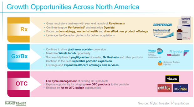 Mylan Why North America Is A Major Market