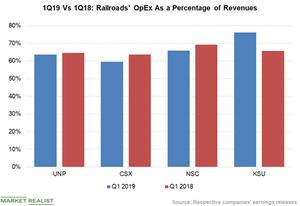uploads/2019/05/Chart-3-OpEx-1.png