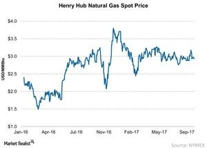 uploads/2017/10/Henry-Hub-Natural-Gas-Spot-Price-2017-10-08-1.jpg