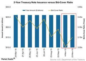 uploads/2015/11/2-Year-Treasury-Note-Issuance-versus-Bid-Cover-Ratio-2015-11-291.jpg
