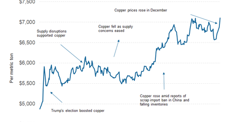 uploads/2018/01/part-2-copper-price-1.png