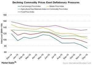 uploads/2016/02/Commodity-deflation1.jpg