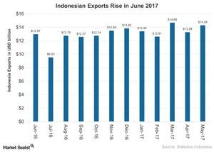 uploads///Indonesian Exports Rise in June