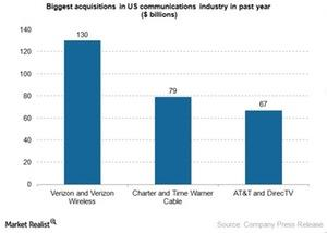 uploads/2015/06/US-telecom-ind-acquisitions1.jpg