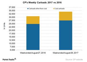 uploads/2017/08/CP-Carloads-5-1.png