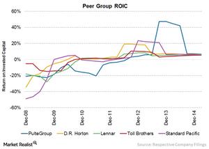 uploads/2015/07/Chart-15-ROIC1.png