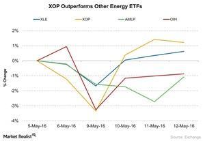 uploads/2016/05/XOP-Outperforms-Other-Energy-ETFs-2016-05-131.jpg