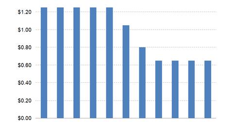 uploads/2014/10/AGNC-dividend1.png