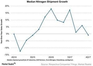uploads/2018/03/Median-Nitrogen-Shipment-Growth-2018-02-28-1.jpg