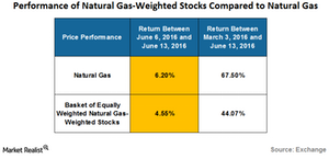 uploads/2016/06/peformance-of-natural-gas-weighted-stocks-1.png