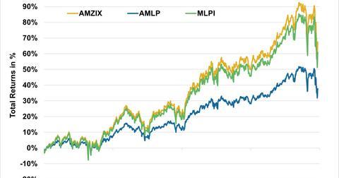 uploads///Total Returns AMZIX vs AMLP vs MLPI