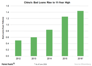 uploads///B Chinas Bad loans