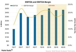 uploads///EBITDA and EBITDA Margin
