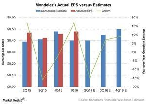 uploads/2016/07/Mondelezs-Actual-EPS-versus-Estimates-2016-07-20-1.jpg