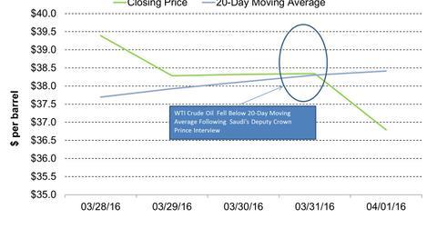 uploads/2016/04/WTI-Crude-Future-Fell-Below-20-DMA-2016-04-043.jpg