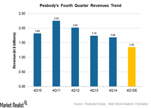 uploads/2016/02/Revenue-trend1.png