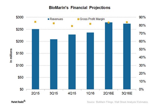 uploads///BioMarin Financial projections