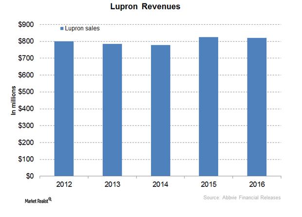 uploads///Lupron Revenues