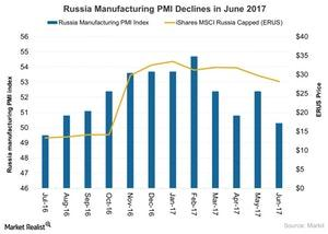 uploads///Russia Manufacturing PMI Declines in June