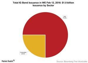 uploads/2016/02/Total-IG-Bond-Issuance-in-WE-Feb-12-20161.jpg