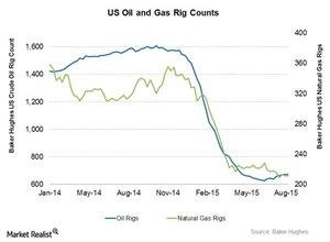 uploads/2015/08/Oil-and-gas-rigs51.jpg