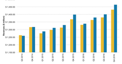 uploads///FISV revenues