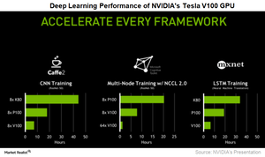 uploads///A_NVDA_Volta drep learning performance