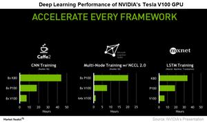 uploads/2017/08/A4_NVDA_Volta-drep-learning-performance-1.png