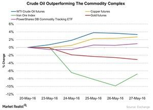uploads/2016/05/Crude-Oil-Outperforming-The-Commodity-Complex-2016-05-301.jpg