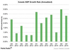 uploads/2015/02/canada-gdp-growth-rate1.jpg