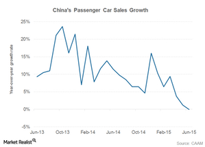 uploads///china car sales